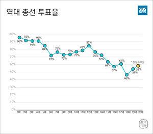 [마부작침] '마의 벽' 못 깬 58%…'최저 최고 투표율'의 의미