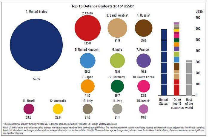 세계 탑 15위 국가들의 국방비 비교