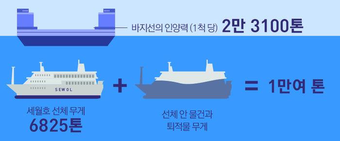 세월호 인양