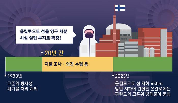 핀란드 원전이 안전한이유는?