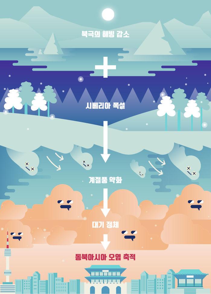 해빙이 오염을 만든 과정