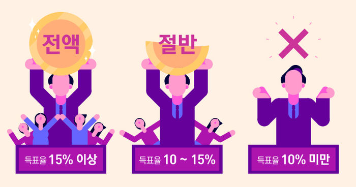 득표율에 따른 선거비용 보전