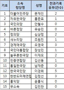대선 후보 전과기록(출처: 중앙선거관리위원회)