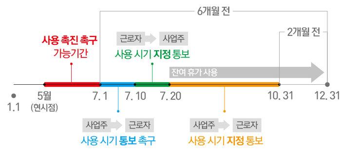 연차휴가 사용 촉진제 그래프
