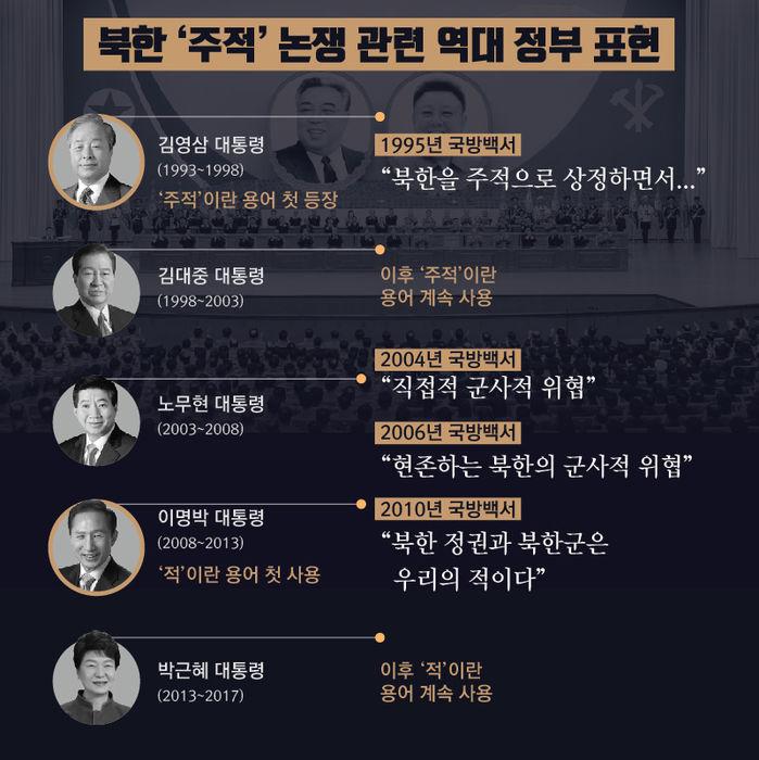 주적 논쟁 역대 정부 표현