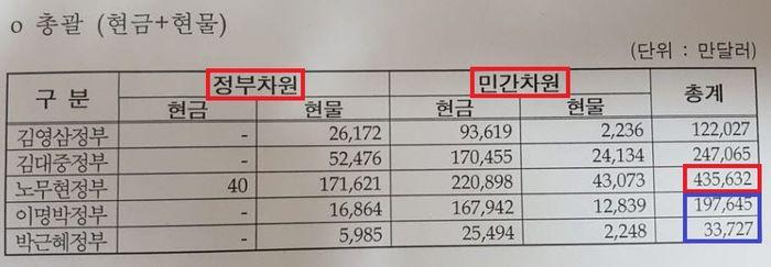 정부별 대북 송금 및 현물제공 내역(2017년 2월 기준, 출처: 통일부)
