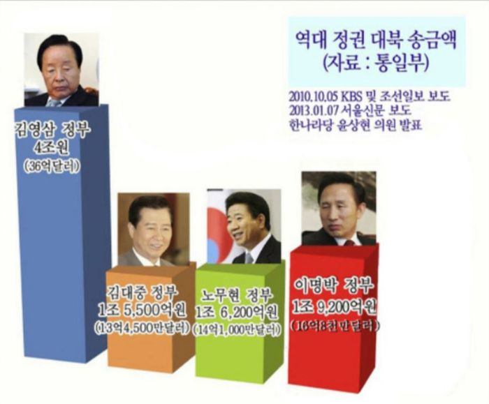 2010년, 2013년 데이터로 제작된 그래프