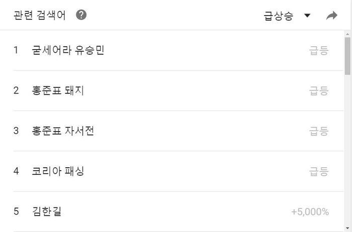 유승민 후보 관련 검색어(4.20 18:00~4.27 17:00 기준)