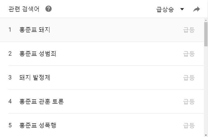 홍준표 후보 관련 검색어(4.20 18:00~4.27 17:00 기준)