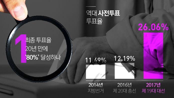 관전포인트① 최종 투표율 20년 만에 '80%' 달성하나