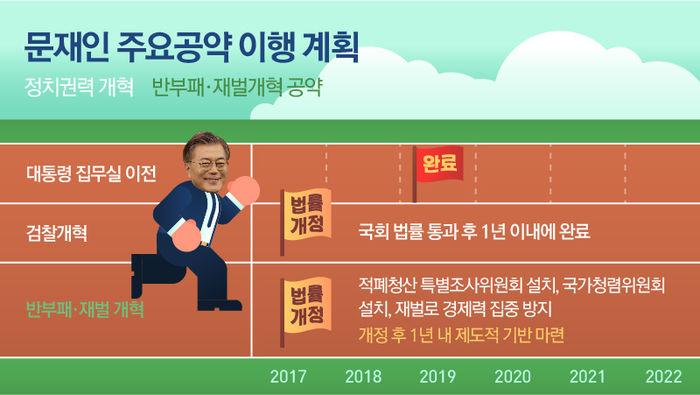 정치권력, 반부패.재벌개혁 공약