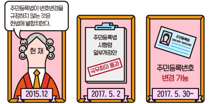 헌재 판결 - 국무회의 통과 - 5월 30일부터 변경 가능