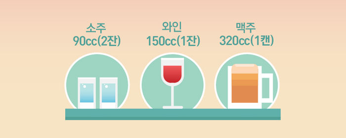 성인 남성의 적정 음주량