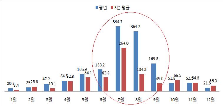 서울 강수량 비교 (평년 강수량과 최근 3년 평균 강수량)