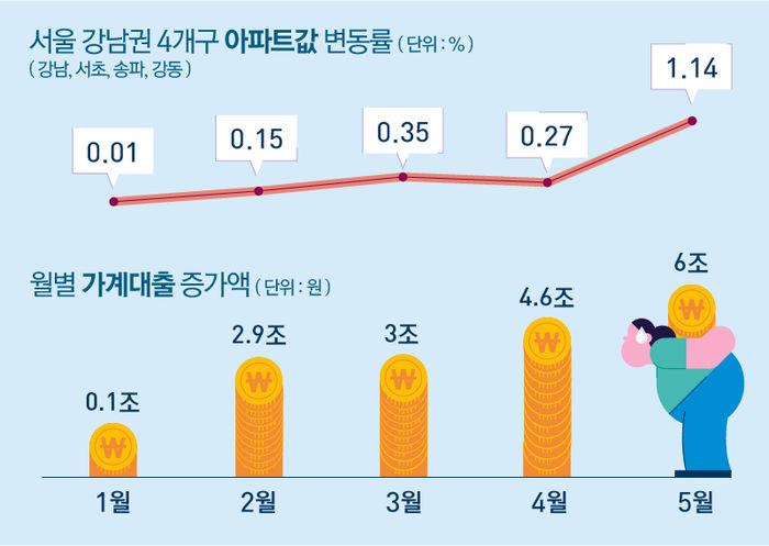서울 강남권 4개구 아파트값 변동률, 월별 가계대출 증가액