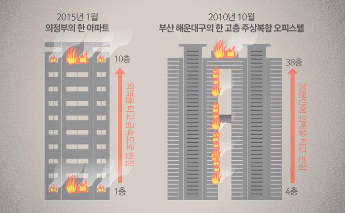 국내 건물 화재 사례