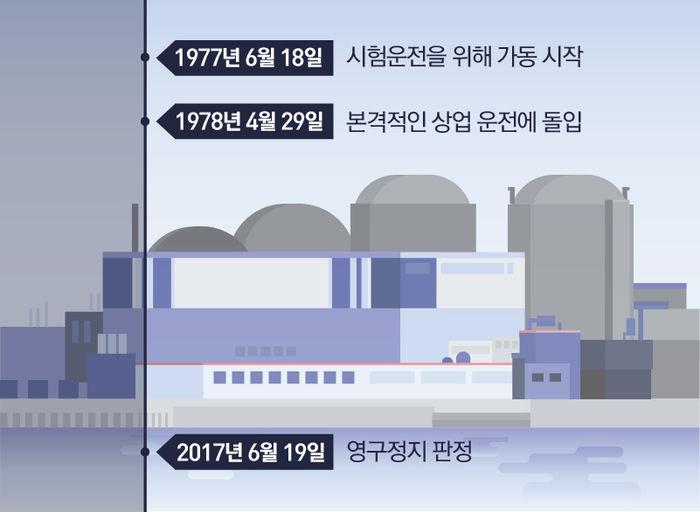고리 원전 1호기의 역사