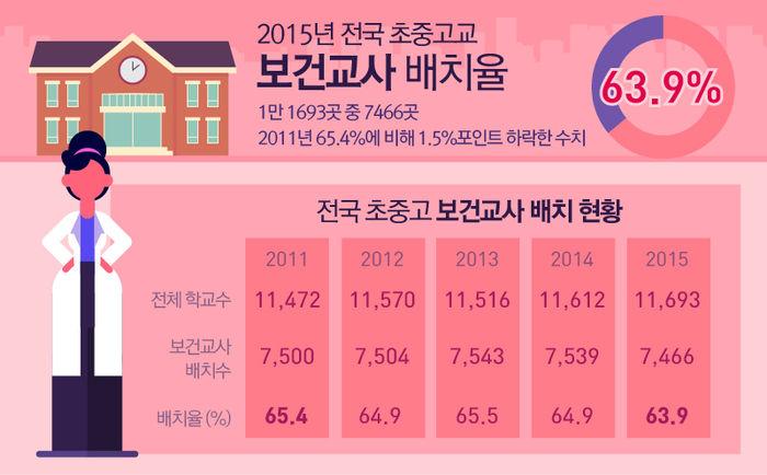 지난해 교육부가 제출한 '보건교사 배치 현황 자료'에 따르면, 2015년 전국 초중고교 1만 1,693곳 중 보건교사 배치 학교는 7,466곳으로 배치율은 63.9%에 그쳤습니다. 이는 2011년 65.4%에 비해 1.5%포인트 하락한 수치입니다.