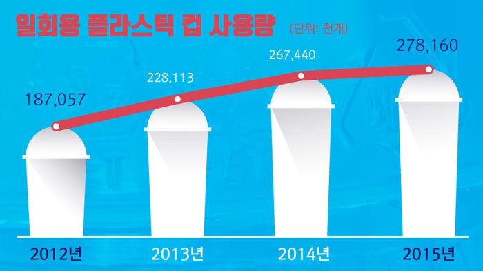 *그래픽 <일회용 플라스틱 컵 사용량> 2012년187,057 (단위: 천 개) / 2013년 228,113 /2014년 267,440 / 2015년 278,160