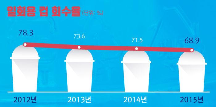 *그래픽 <일회용컵 회수율 > 2012년 78.3% / 2013년 73.6% / 2014년 71.5% / 2015년 68.9%