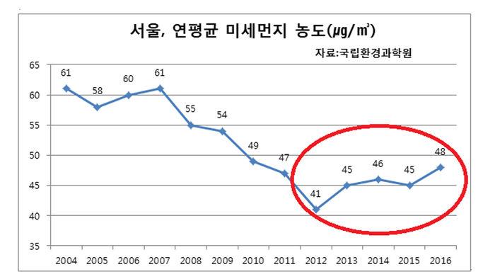 미세먼지 그래프