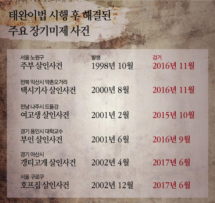 <그래픽> - 태완이법으로 해결된 장기미제사건들 리스트