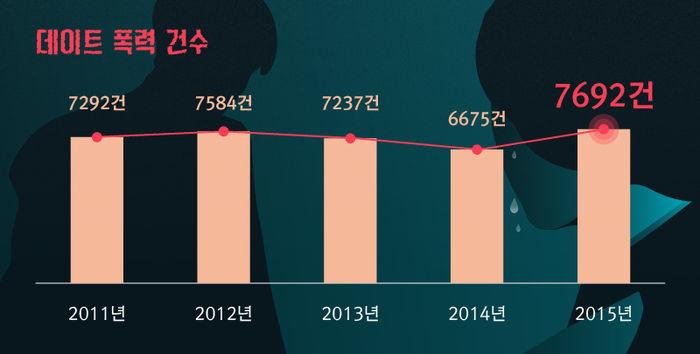 *그래픽 데이트 폭력 건수 2011년 7,292건, 2012년 7,584건, 2013년 7,237건, 2014년 6,675건, 2015년 7,692건
