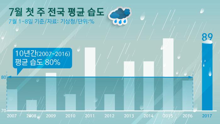 7월 첫 주 전국 평균 습도