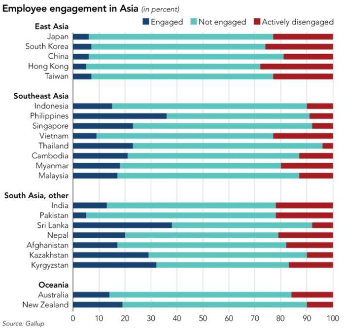갤럽의 각국'열정사원' 조사…일본 6%, 한국 7%