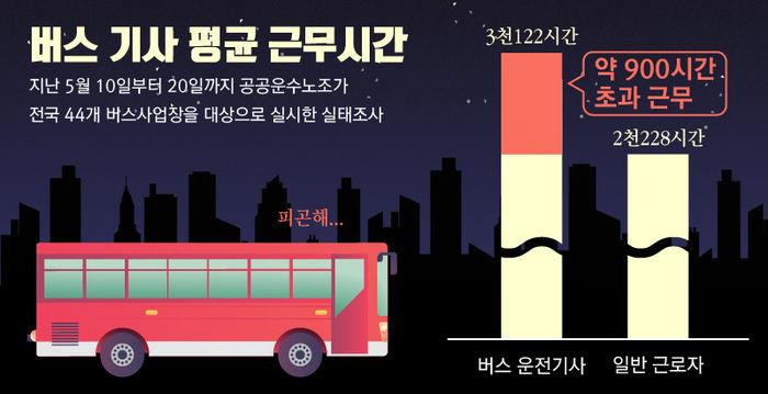 <그래픽> 지난 5월 10일부터 20일까지 공공운수노조가 전국 44개 버스사업장을 대상으로 실시한 실태조사에 따르면, 버스 운전기사들의 평균 근무시간은 연간 3천122시간으로 일반 근로자 평균 노동시간인 2천228시간보다 약 900시간 많았습니다.