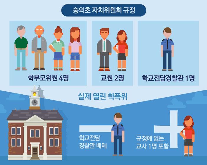 규정 무시하고 학폭위 구성·운영한 숭의초