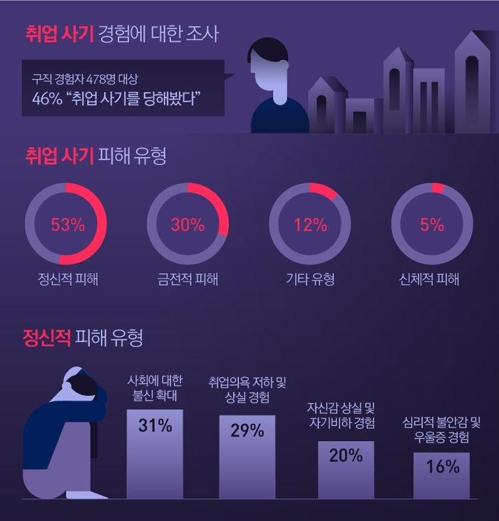 취업 사기 경험에 대한 조사