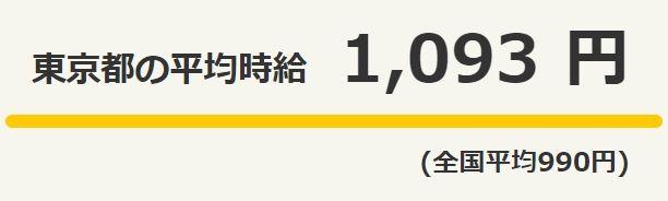 최근 도쿄의 실제 평균 시급('타운워크' 조사결과)