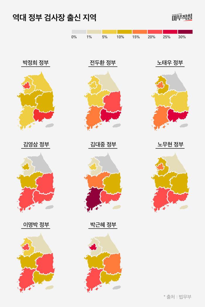 [마부작침] 검사장 그래프