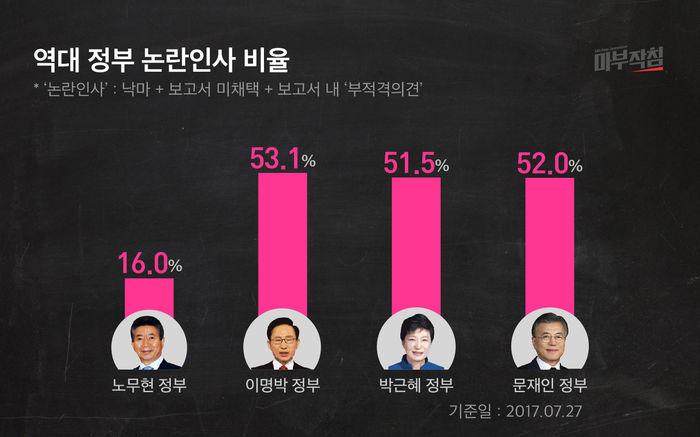 [마부작침] 역대 정부 논란인사 비율