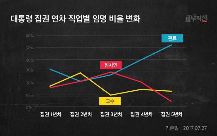 [마부작침] 대통령 집권 연차 직업별 임명 비율 변화