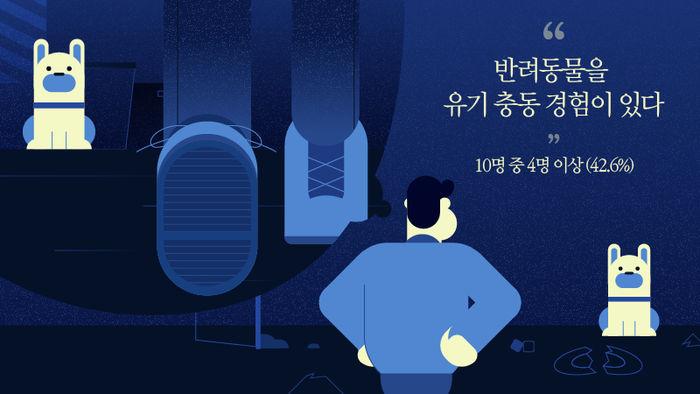 *그래픽 < 서울시 동물복지지원시설 도입방안 > 반려동물을 유기 충동 경험이 있다 10명 중 4명 이상 (42.6%)