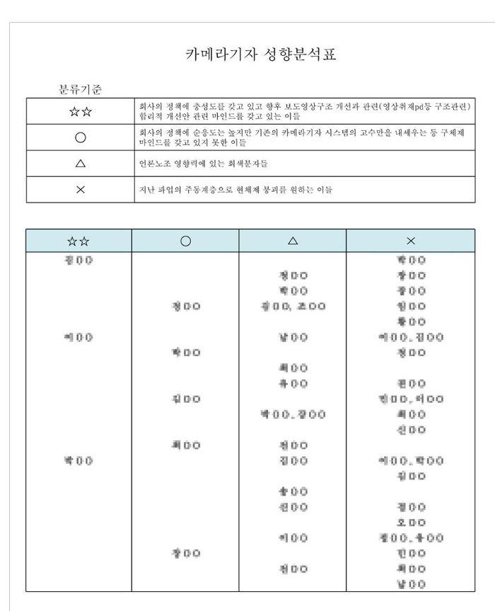 '카메라기자 성향분석표' (전국언론노조 문화방송본부 제공)