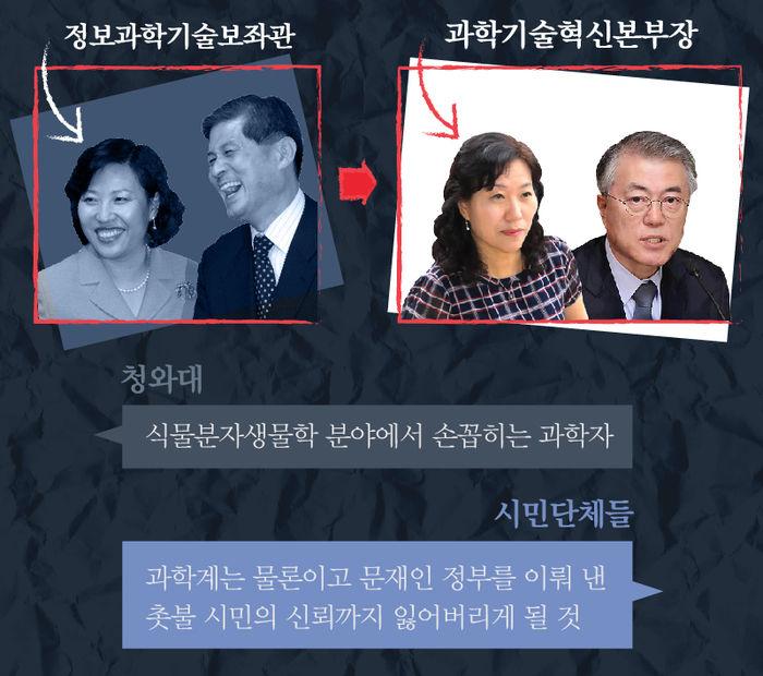 """첫 감동 인사는 어디로...靑 """"4차 산업혁명 대응 적임자"""""""