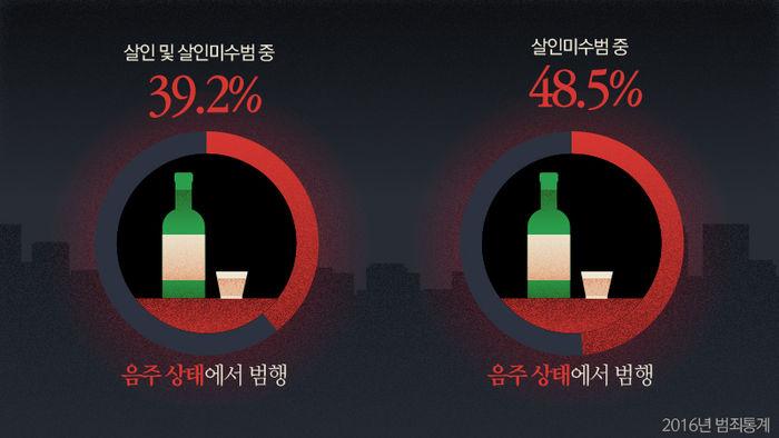 음주상태의 살인과 살인미수