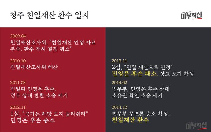 [마부작침] 친일재산_ 청주 친일재산 환수 일지