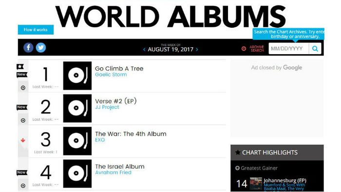 [SBS Star] JJ Project's 'Verse 1' Listed as #2 on Billboard's World Album Chart