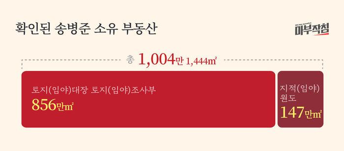 [마부작침] 친일파 재산보고서_확인된 송병준 소유 부동산