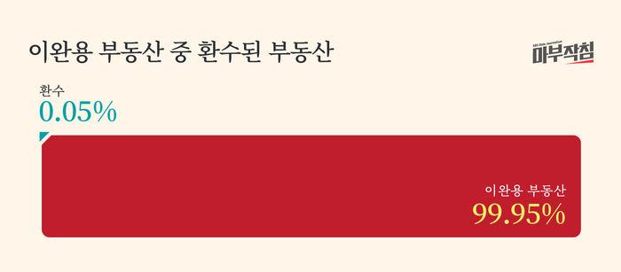 [마부작침] 친일파 재산보고서_그래프