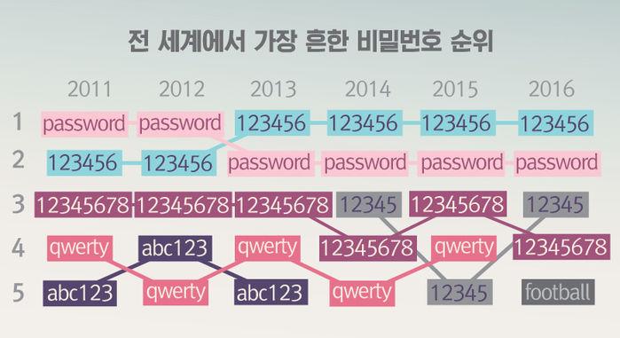 가장 많이 쓴 비밀번호?…'123456' 4년 연속 1위