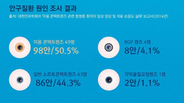 *그래픽 출처: 대한안과학회의 '미용 콘택트렌즈 관련 합병증 환자의 임상 양상 및 치료 순응도 실태' 보고서(2014년) <안구질환 원인 조사 결과> 미용 콘택트렌즈 49명(98안/50.5%) 일반 소프트콘택트렌즈 43명(86안/44.3%) RGP 렌즈 4명(8안/4.1%) 각막굴절교정렌즈 1명(2안/1.1%)