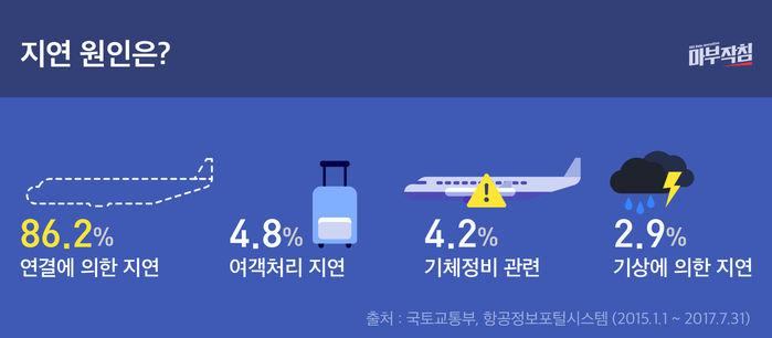 [마부작침] 항공 지연 원인