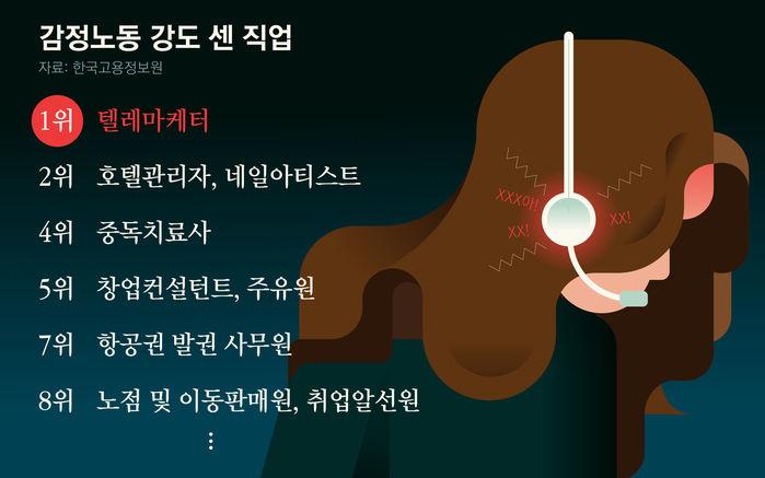 감정노동 강도 센 직업
