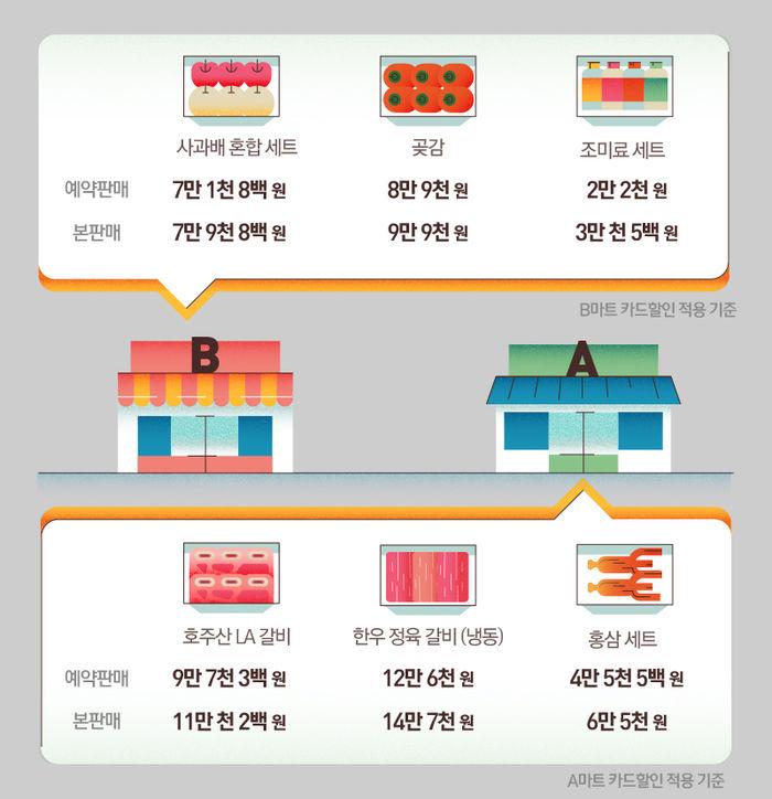 예약판매와 본판매