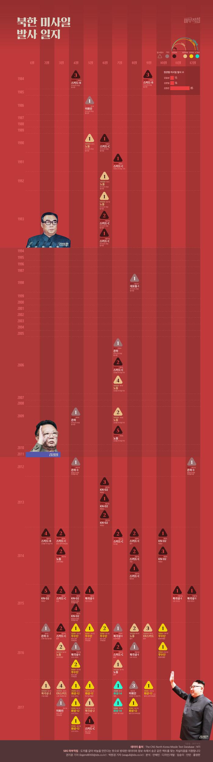 [마부작침] 북한 미사일 발사 일지